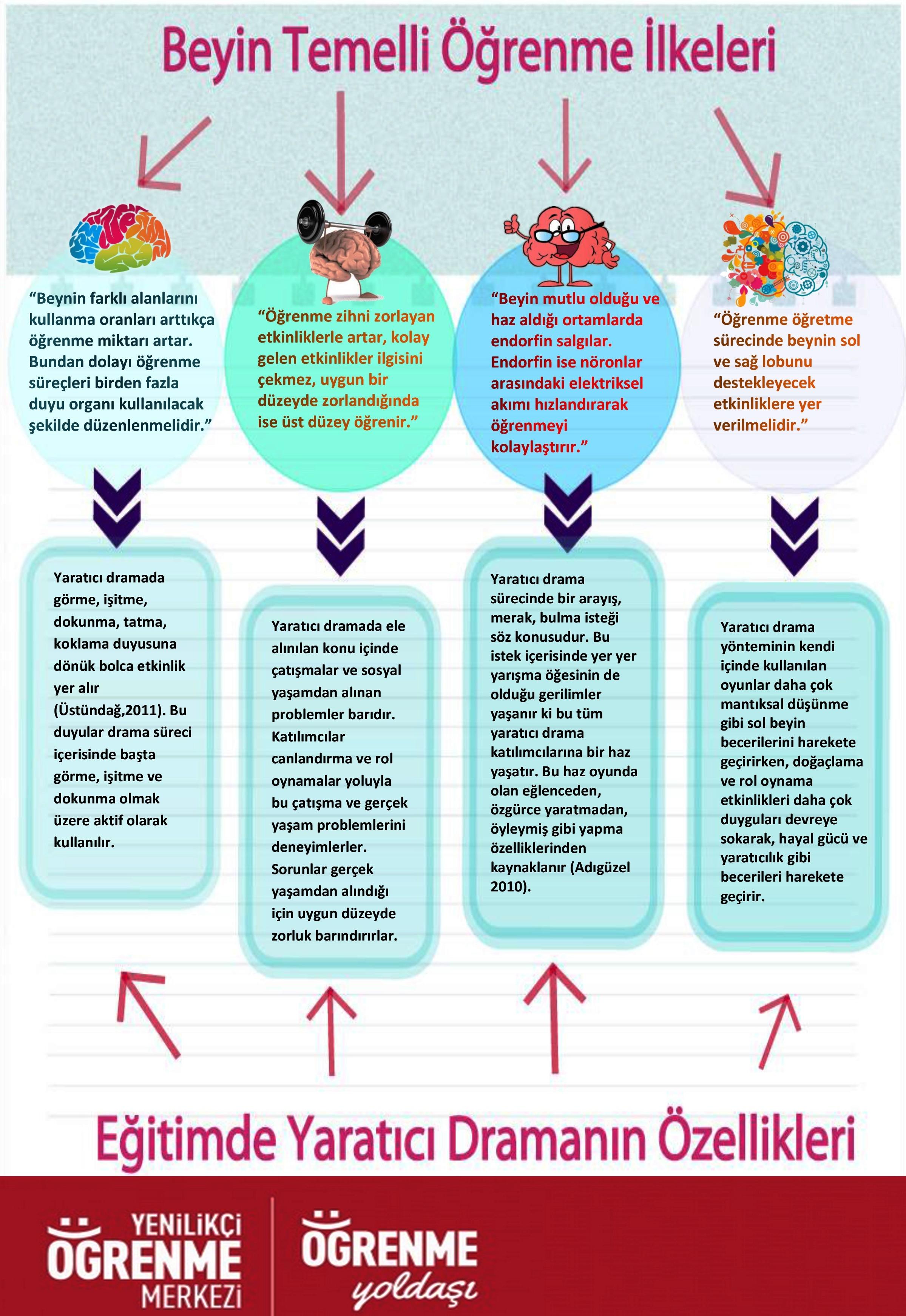 Beyin Temelli Öğrenme İçin Yaratıcı Drama (1)